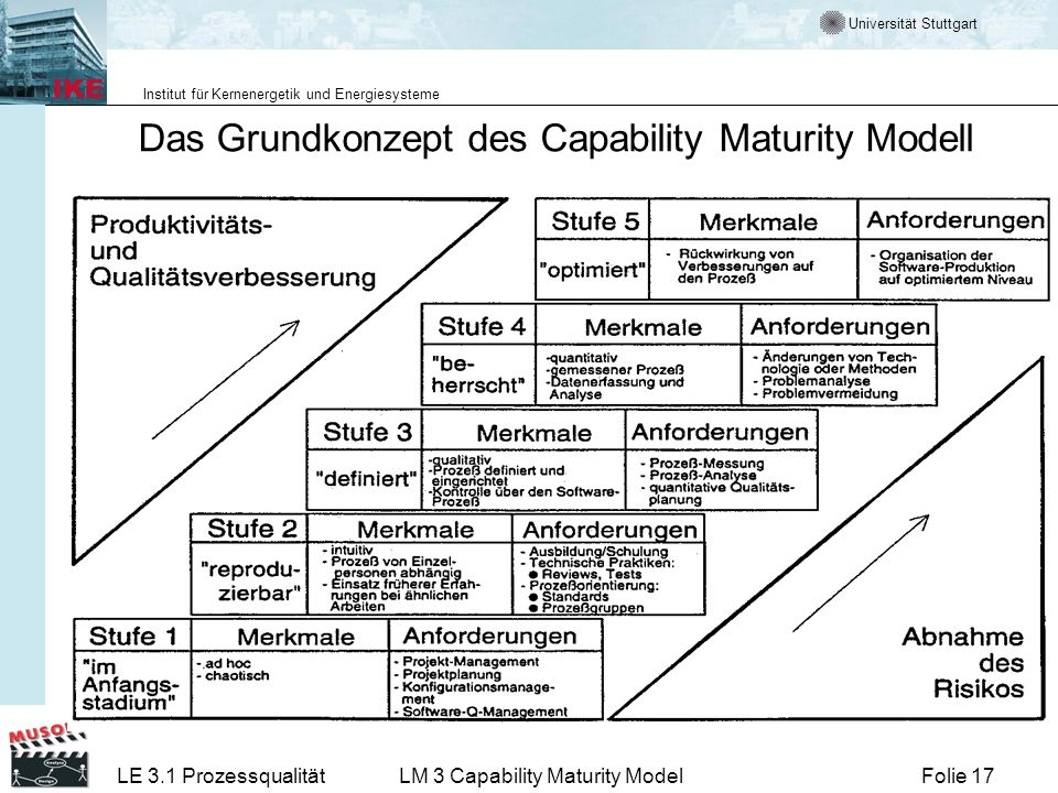 Universität Stuttgart Institut für Kernenergetik und Energiesysteme Folie 17LE 3.1 ProzessqualitätLM 3 Capability Maturity Model Das Grundkonzept des