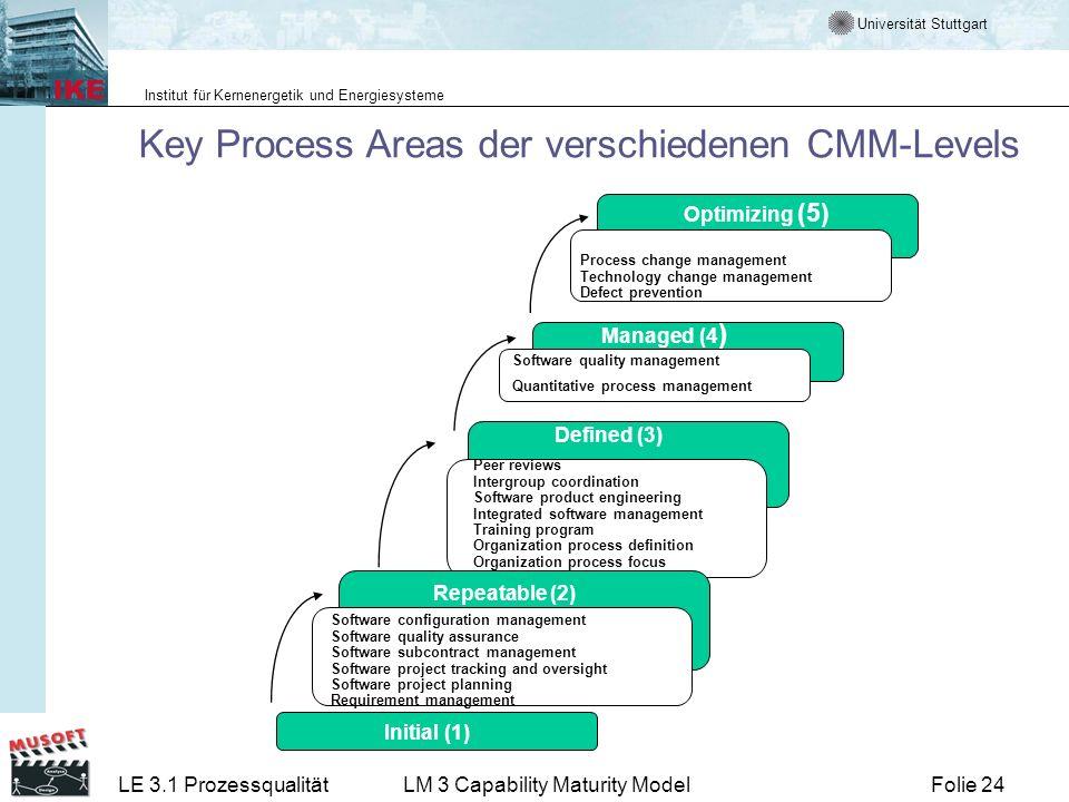 Universität Stuttgart Institut für Kernenergetik und Energiesysteme Folie 24LE 3.1 ProzessqualitätLM 3 Capability Maturity Model Key Process Areas der