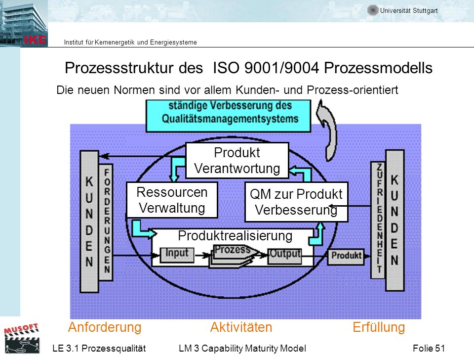 Universität Stuttgart Institut für Kernenergetik und Energiesysteme Folie 51LE 3.1 ProzessqualitätLM 3 Capability Maturity Model Prozessstruktur des I
