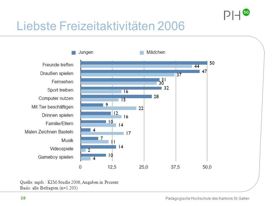 28 Pädagogische Hochschule des Kantons St.Gallen Liebste Freizeitaktivitäten 2006 Quelle: mpfs / KIM-Studie 2006, Angaben in Prozent Basis: alle Befra