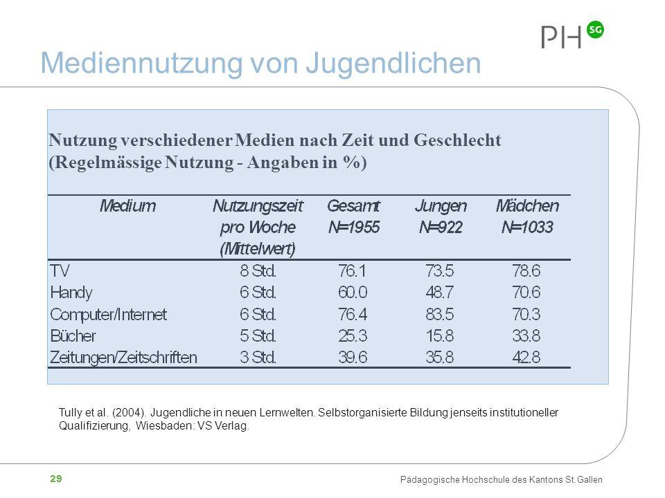 29 Pädagogische Hochschule des Kantons St.Gallen Mediennutzung von Jugendlichen Nutzung verschiedener Medien nach Zeit und Geschlecht (Regelmässige Nu