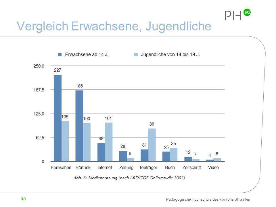 30 Pädagogische Hochschule des Kantons St.Gallen Vergleich Erwachsene, Jugendliche