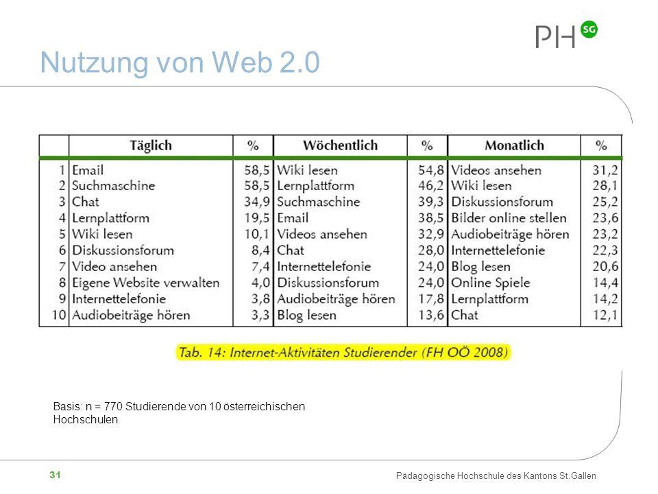 31 Pädagogische Hochschule des Kantons St.Gallen Nutzung von Web 2.0 Basis: n = 770 Studierende von 10 österreichischen Hochschulen