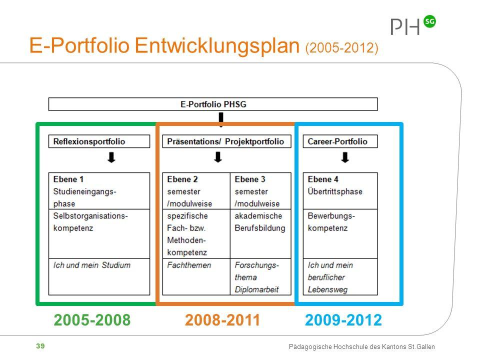 39 Pädagogische Hochschule des Kantons St.Gallen E-Portfolio Entwicklungsplan (2005-2012) 2005-20082008-2011 2009-2012