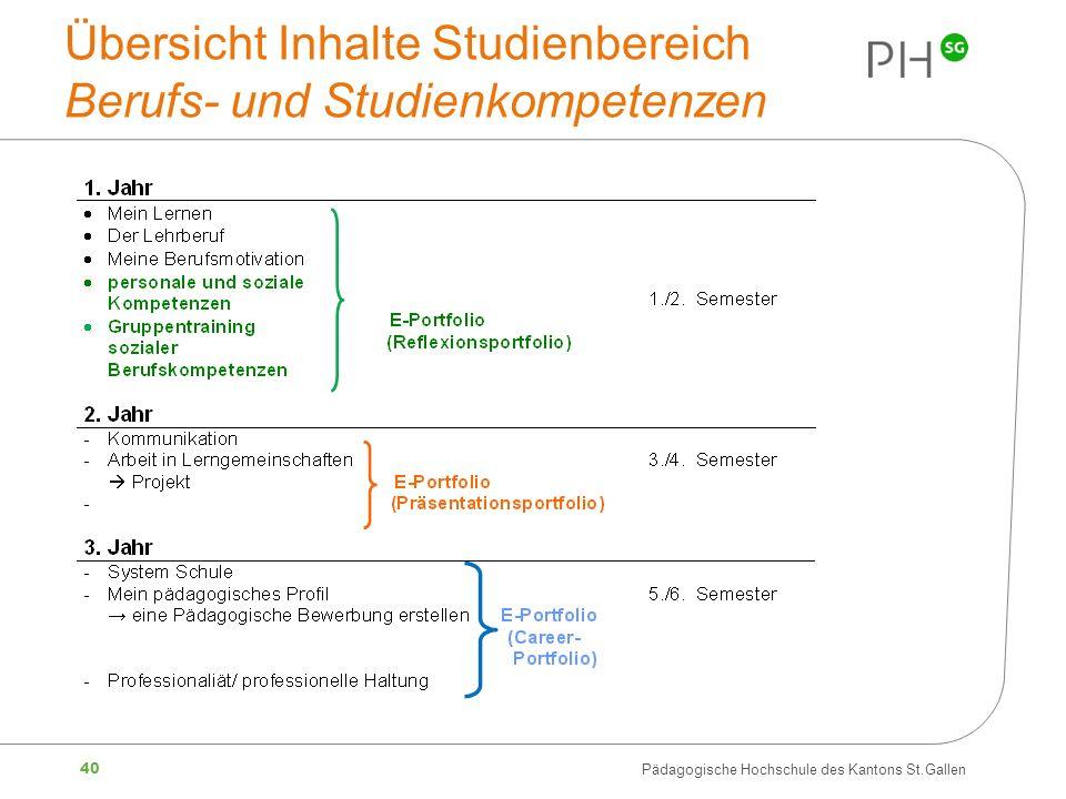 40 Pädagogische Hochschule des Kantons St.Gallen Übersicht Inhalte Studienbereich Berufs- und Studienkompetenzen