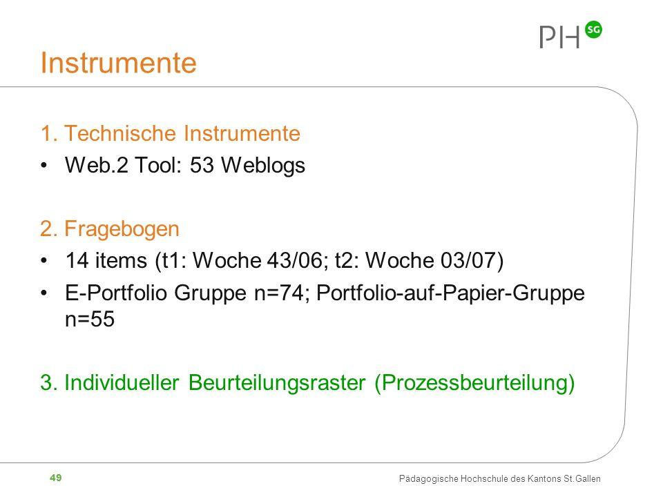 49 Pädagogische Hochschule des Kantons St.Gallen Instrumente 1. Technische Instrumente Web.2 Tool: 53 Weblogs 2. Fragebogen 14 items (t1: Woche 43/06;