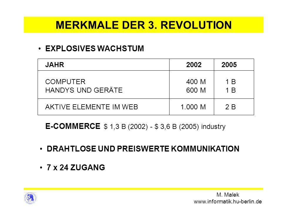 M. Malek www.informatik.hu-berlin.de JAHR2002 2005 COMPUTER400 M 1 B HANDYS UND GERÄTE 600 M 1 B AKTIVE ELEMENTE IM WEB 1.000 M 2 B E-COMMERCE $ 1,3 B