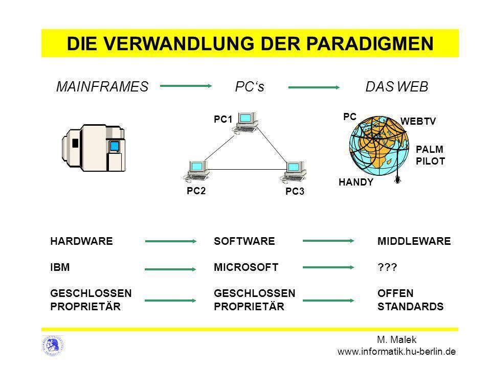 M. Malek www.informatik.hu-berlin.de MAINFRAMES PCs DAS WEB HARDWARESOFTWAREMIDDLEWARE IBMMICROSOFT??? GESCHLOSSEN GESCHLOSSENOFFEN PROPRIETÄRPROPRIET