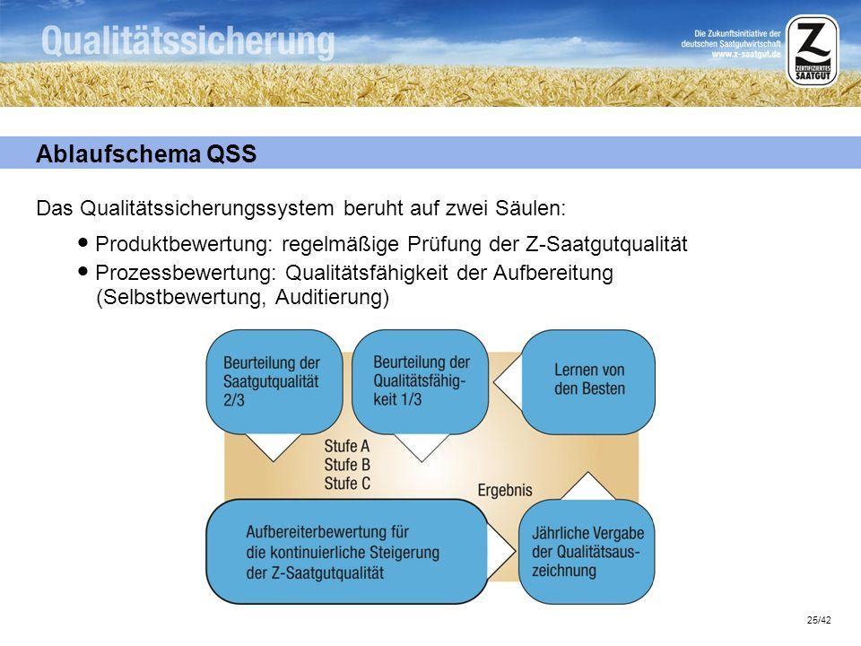 25/42 Ablaufschema QSS Das Qualitätssicherungssystem beruht auf zwei Säulen: Produktbewertung: regelmäßige Prüfung der Z-Saatgutqualität Prozessbewert