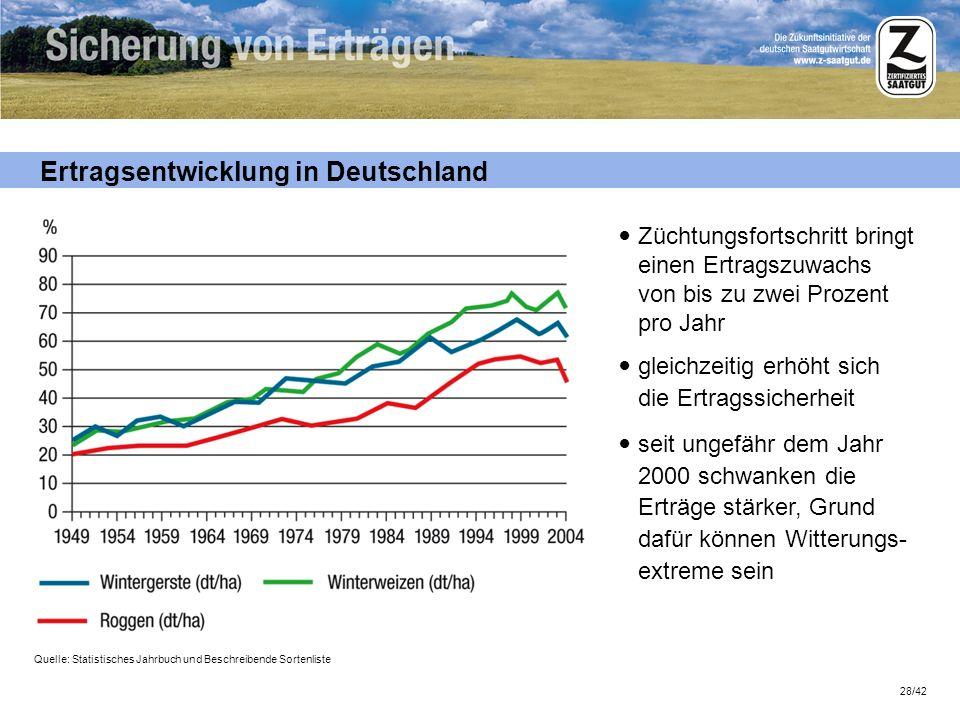 28/42 Ertragsentwicklung in Deutschland Quelle: Statistisches Jahrbuch und Beschreibende Sortenliste Züchtungsfortschritt bringt einen Ertragszuwachs