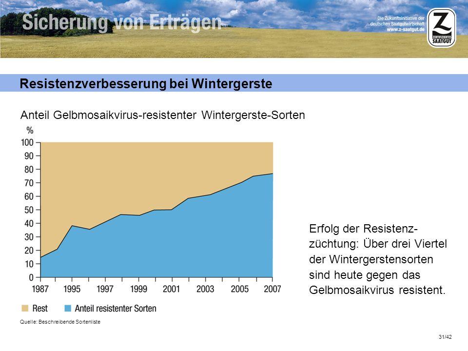 31/42 Resistenzverbesserung bei Wintergerste Erfolg der Resistenz- züchtung: Über drei Viertel der Wintergerstensorten sind heute gegen das Gelbmosaik