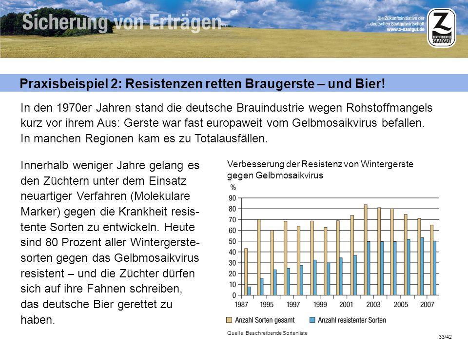 33/42 Praxisbeispiel 2: Resistenzen retten Braugerste – und Bier! Quelle: Beschreibende Sortenliste In den 1970er Jahren stand die deutsche Brauindust
