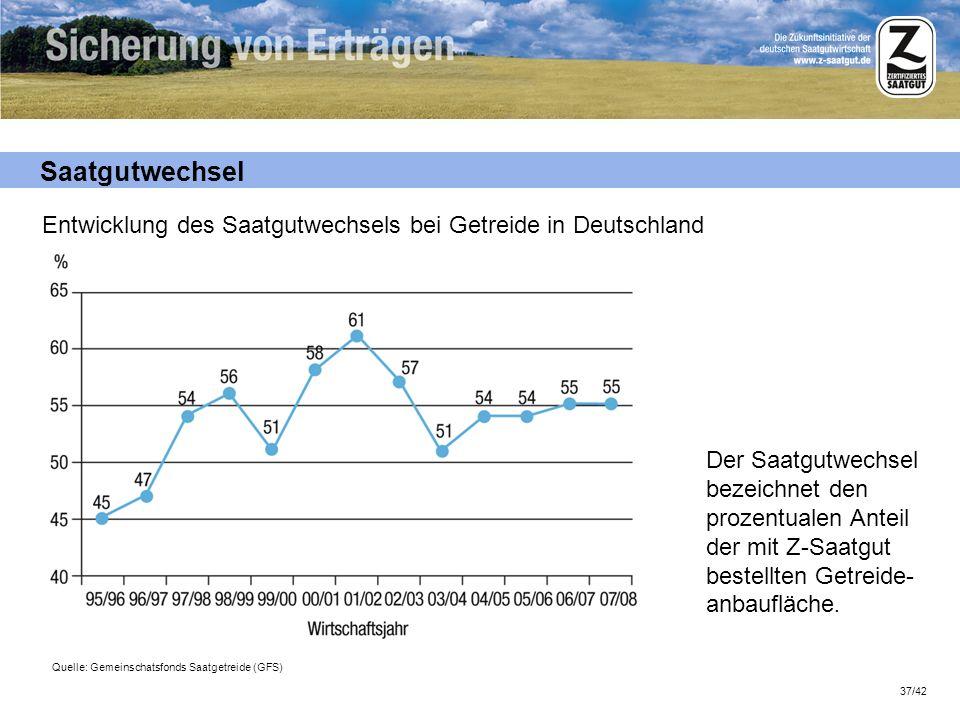 37/42 Saatgutwechsel Der Saatgutwechsel bezeichnet den prozentualen Anteil der mit Z-Saatgut bestellten Getreide- anbaufläche. Entwicklung des Saatgut