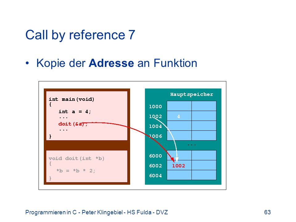 Programmieren in C - Peter Klingebiel - HS Fulda - DVZ63 Call by reference 7 Kopie der Adresse an Funktion