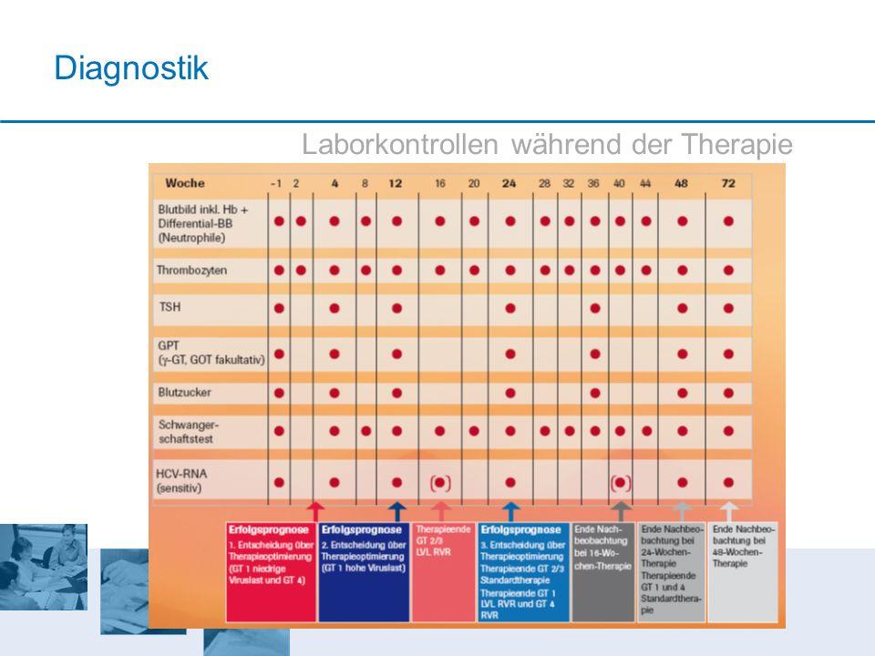 Laborkontrollen während der Therapie Diagnostik