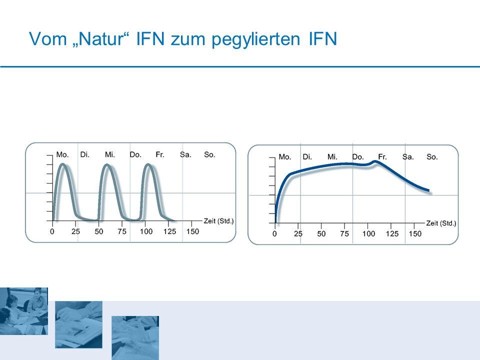 Vom Natur IFN zum pegylierten IFN