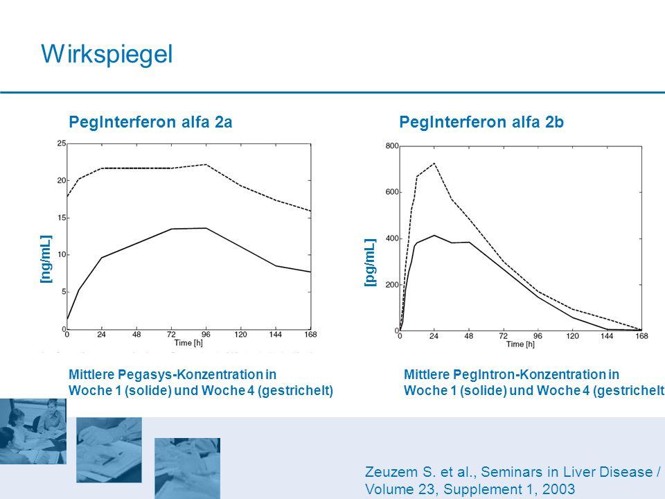Zeuzem S. et al., Seminars in Liver Disease / Volume 23, Supplement 1, 2003 PegInterferon alfa 2aPegInterferon alfa 2b Mittlere PegIntron-Konzentratio