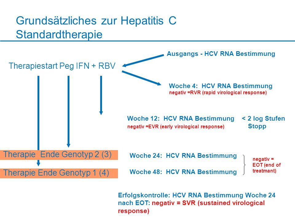 Grundsätzliches zur Hepatitis C Standardtherapie Therapiestart Peg IFN + RBV Ausgangs - HCV RNA Bestimmung Woche 12: HCV RNA Bestimmung < 2 log Stufen