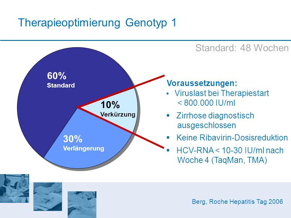 Therapieoptimierung Genotyp 1 60% Standard 30% Verlängerung 10% Verkürzung Viruslast bei Therapiestart < 800.000 IU/ml Zirrhose diagnostisch ausgeschl