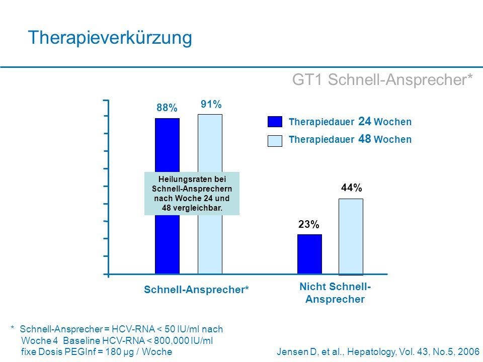 Jensen D, et al., Hepatology, Vol. 43, No.5, 2006 Therapieverkürzung 0 20 40 60 SVR (%) Schnell-Ansprecher* 88% 91% 80 23% 44% 100 Nicht Schnell- Ansp