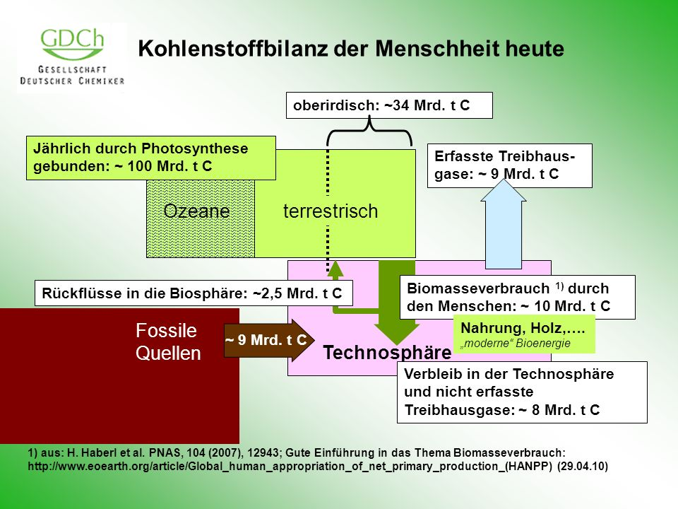 1) aus: H. Haberl et al. PNAS, 104 (2007), 12943; Gute Einführung in das Thema Biomasseverbrauch: http://www.eoearth.org/article/Global_human_appropri
