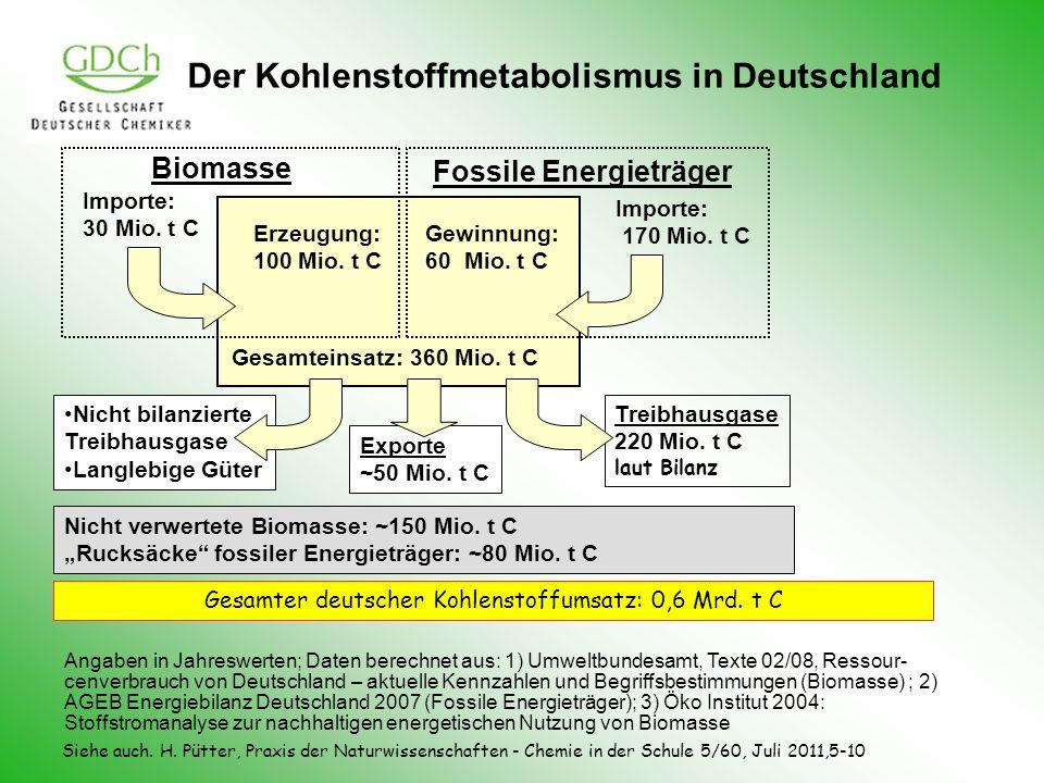 Nicht verwertete Biomasse: ~150 Mio. t C Rucksäcke fossiler Energieträger: ~80 Mio. t C Importe: 30 Mio. t C Erzeugung: 100 Mio. t C Biomasse Fossile