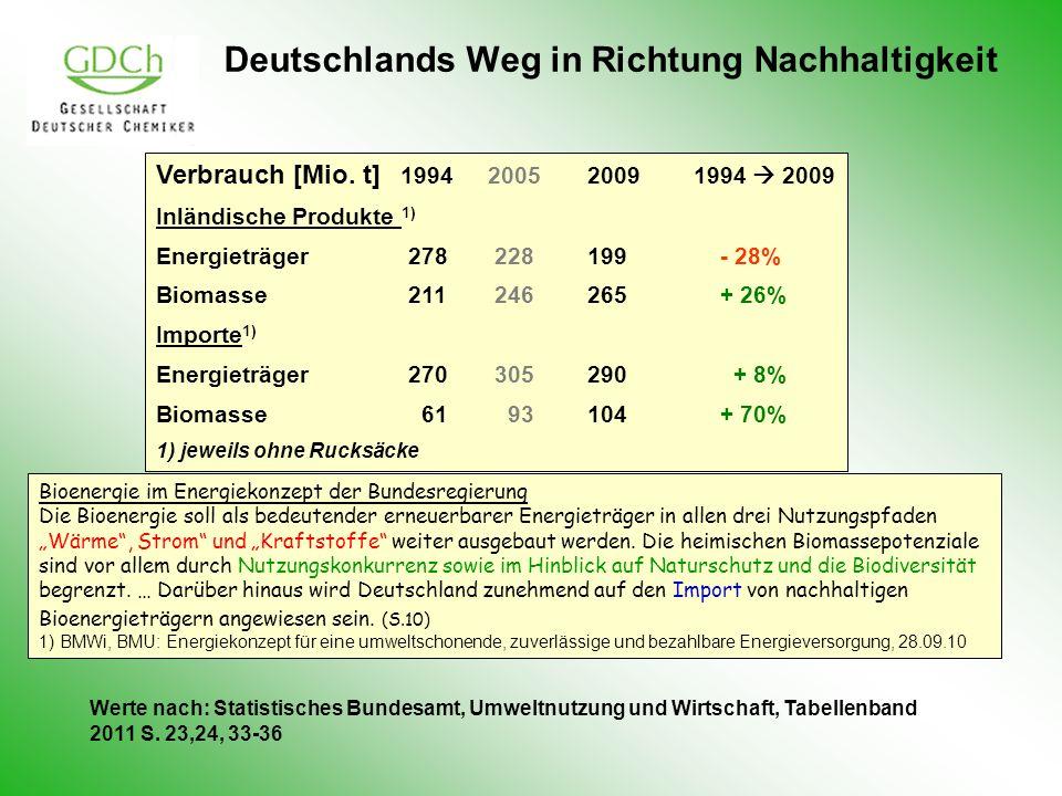 Deutschlands Weg in Richtung Nachhaltigkeit Verbrauch [Mio. t] 1994 2005 2009 1994 2009 Inländische Produkte 1) Energieträger 278 228 199 - 28% Biomas