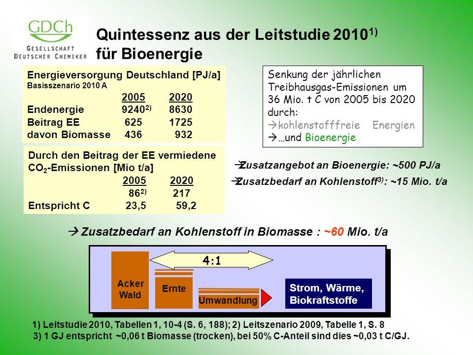 Ernte Strom, Wärme, Biokraftstoffe Acker Wald Umwandlung 4:1 Quintessenz aus der Leitstudie 2010 1) für Bioenergie 1) Leitstudie 2010, Tabellen 1, 10-