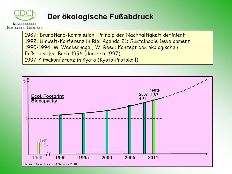 Der ökologische Fußabdruck 196019901995200020052011 2007 1,51 heute 1,6? Ecol. Footprint Biocapacity 1 2 1961 0,63 1987: Brundtland-Kommission: Prinzi
