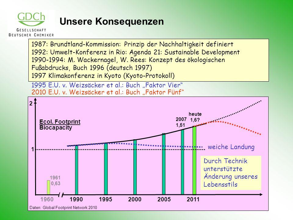 Unsere Konsequenzen 196019901995200020052011 2007 1,51 heute 1,6? Ecol. Footprint Biocapacity 1 2 1961 0,63 1987: Brundtland-Kommission: Prinzip der N