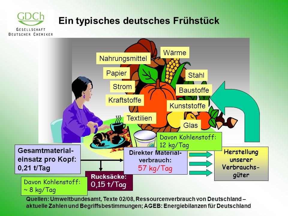 Ein typisches deutsches Frühstück Strom Stahl Baustoffe Kunststoffe Nahrungsmittel Papier Glas Textilien Wärme Kraftstoffe Gesamtmaterial- einsatz pro