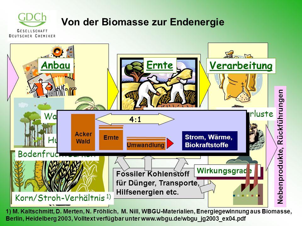Fossiler Kohlenstoff für Dünger, Transporte, Hilfsenergien etc. Von der Biomasse zur Endenergie Korn/Stroh-Verhältnis 1) Humusbilanz Ernteverluste Wir