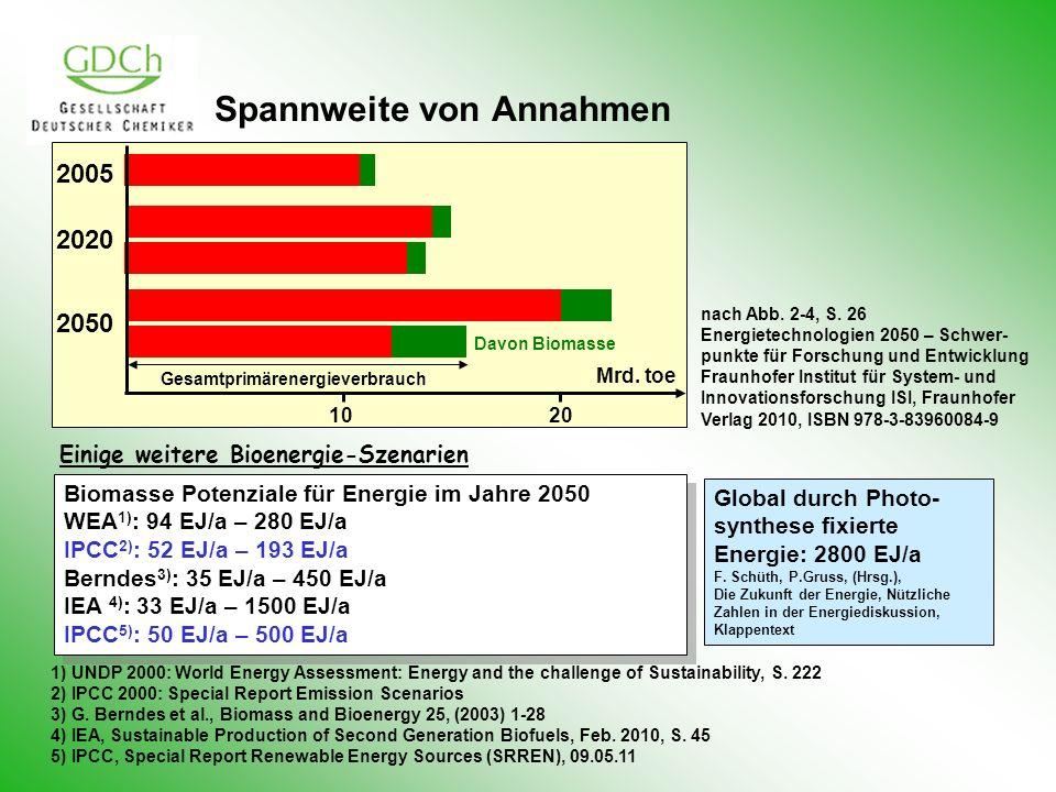 Spannweite von Annahmen Biomasse Potenziale für Energie im Jahre 2050 WEA 1) : 94 EJ/a – 280 EJ/a IPCC 2) : 52 EJ/a – 193 EJ/a Berndes 3) : 35 EJ/a –