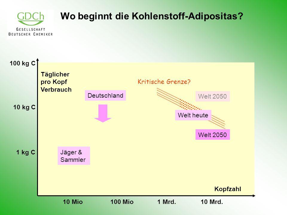Wo beginnt die Kohlenstoff-Adipositas? Jäger & Sammler Deutschland Welt 2050 10 Mio100 Mio10 Mrd.1 Mrd. 1 kg C 10 kg C Täglicher pro Kopf Verbrauch Ko