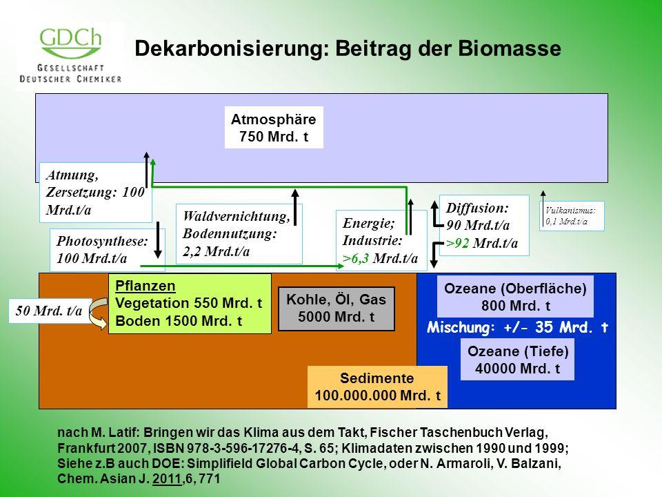 Dekarbonisierung: Beitrag der Biomasse Ozeane (Oberfläche) 800 Mrd. t Ozeane (Tiefe) 40000 Mrd. t Kohle, Öl, Gas 5000 Mrd. t Atmosphäre 750 Mrd. t Sed