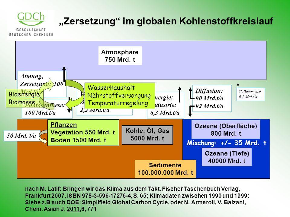 Zersetzung im globalen Kohlenstoffkreislauf Ozeane (Oberfläche) 800 Mrd. t Ozeane (Tiefe) 40000 Mrd. t Kohle, Öl, Gas 5000 Mrd. t Atmosphäre 750 Mrd.