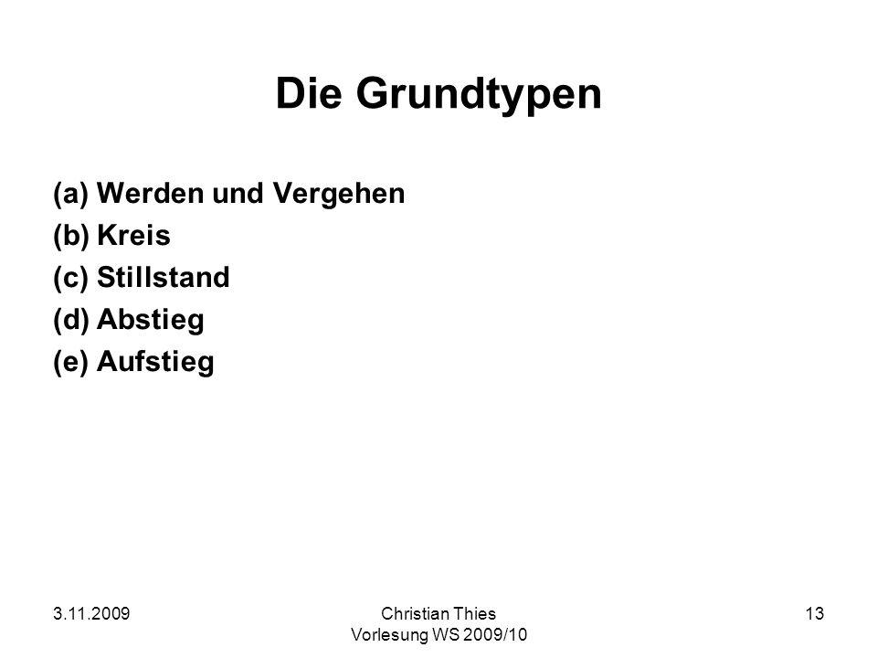 3.11.2009Christian Thies Vorlesung WS 2009/10 13 Die Grundtypen (a)Werden und Vergehen (b)Kreis (c)Stillstand (d)Abstieg (e)Aufstieg