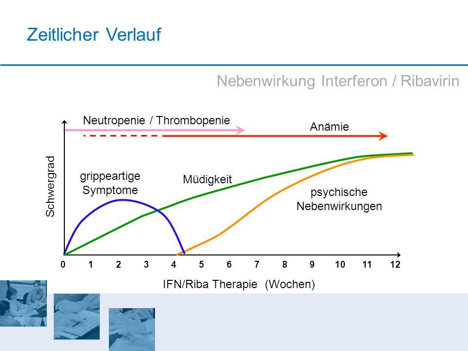 Zeitlicher Verlauf Schwergrad 864201012 IFN/Riba Therapie (Wochen) 1357911 Müdigkeit psychische Nebenwirkungen grippeartige Symptome Neutropenie / Thr