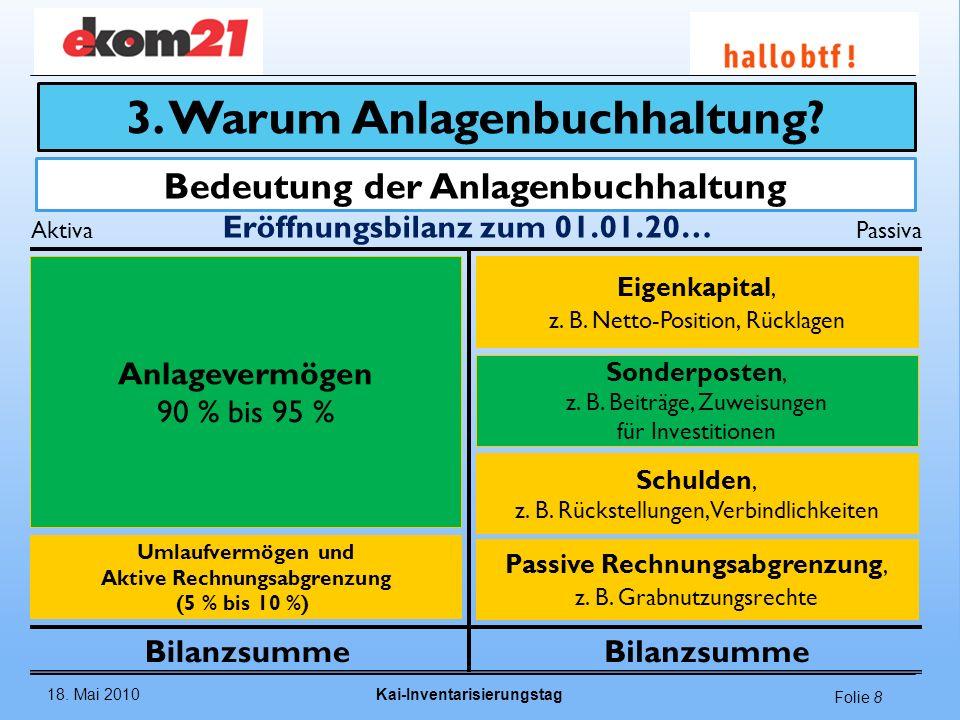 18. Mai 2010Kai-Inventarisierungstag Folie 8 Bedeutung der Anlagenbuchhaltung AktivaPassiva Eröffnungsbilanz zum 01.01.20… Bilanzsumme Anlagevermögen
