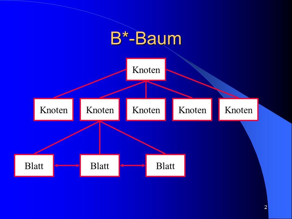 3 Innere Knoten Knoten = Seite/Block (Größe 4K) Gefüllt mit Paaren (Schlüssel, Seiten- Nummer) – Schlüssel ist Wegweiser zum Sohn – Seiten-Nummer gibt ID des Sohnes an