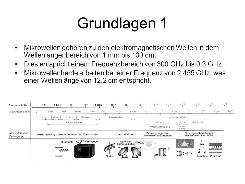Grundlagen 1 Mikrowellen gehören zu den elektromagnetischen Wellen in dem Wellenlängenbereich von 1 mm bis 100 cm.