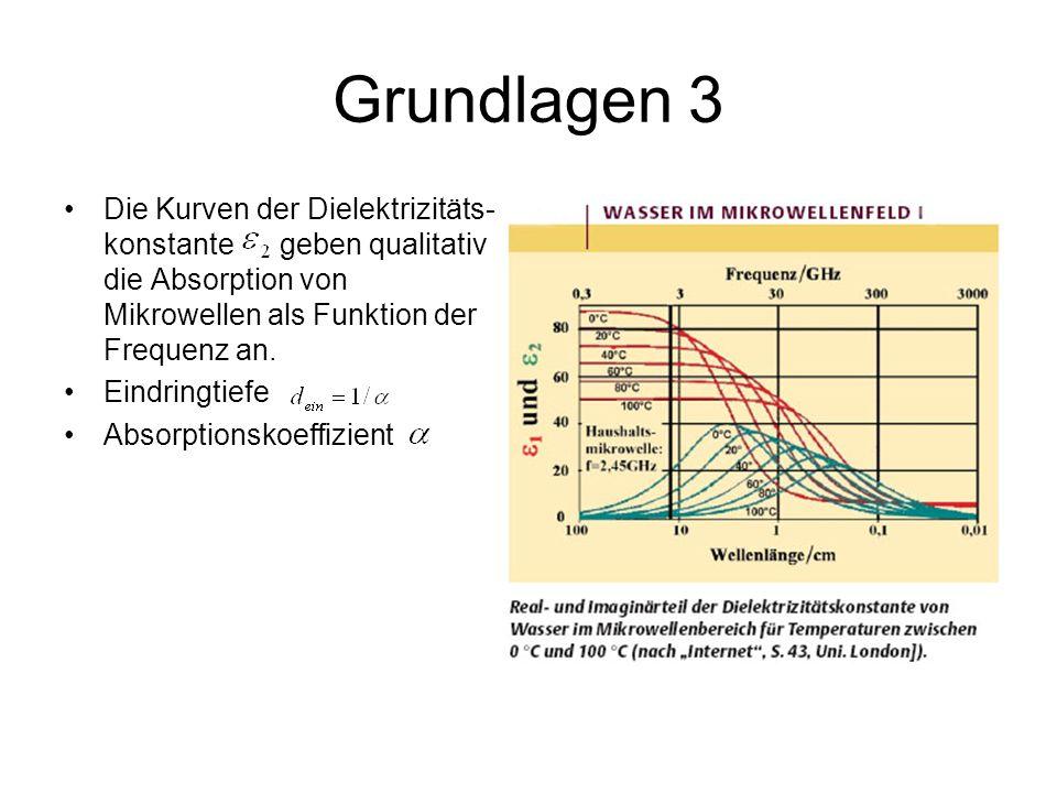 Grundlagen 3 Die Kurven der Dielektrizitäts- konstante geben qualitativ die Absorption von Mikrowellen als Funktion der Frequenz an.