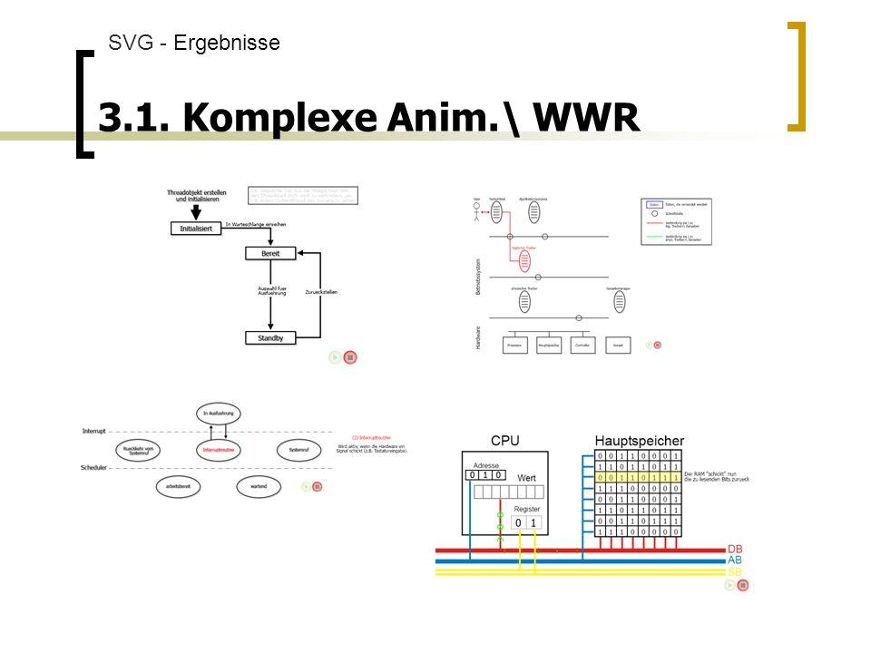 3.1. Komplexe Anim.\ WWR SVG - Ergebnisse