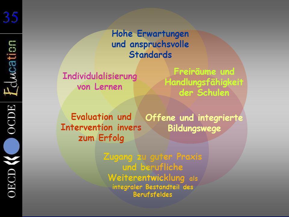 Hohe Erwartungen und anspruchsvolle Standards Zugang zu guter Praxis und berufliche Weiterentwicklung als integraler Bestandteil des Berufsfeldes Evaluation und Intervention invers zum Erfolg Offene und integrierte Bildungswege Freiräume und Handlungsfähigkeit der Schulen Individulalisierung von Lernen