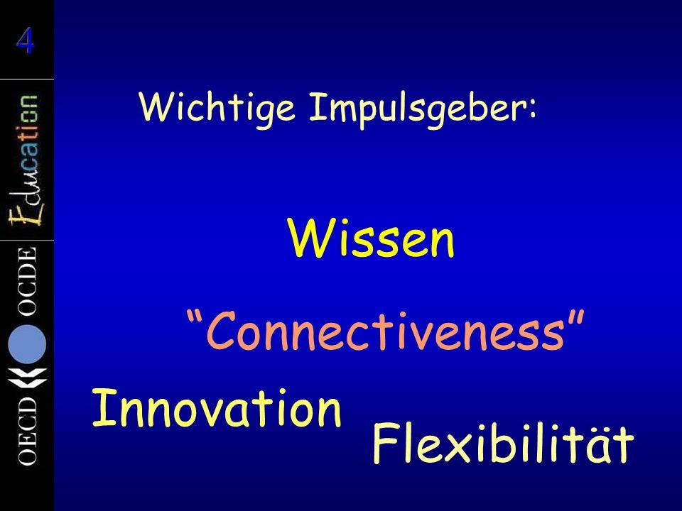 Wissen Innovation Connectiveness Flexibilität Wichtige Impulsgeber:
