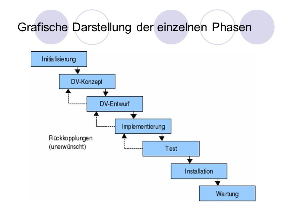 Grafische Darstellung der einzelnen Phasen