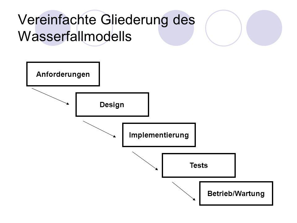 Vereinfachte Gliederung des Wasserfallmodells Anforderungen Design Implementierung Tests Betrieb/Wartung