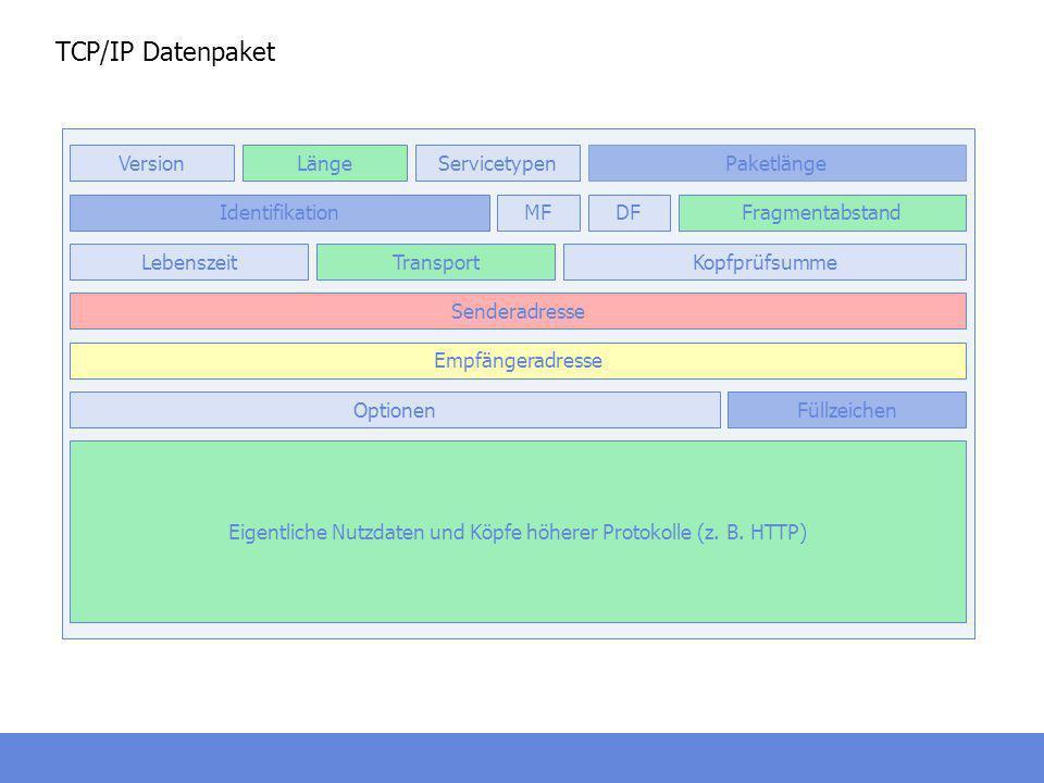 TCP/IP Datenpaket Eigentliche Nutzdaten und Köpfe höherer Protokolle (z. B. HTTP) ServicetypenLängeVersion MFIdentifikation Paketlänge DFFragmentabsta