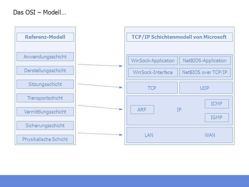 Das OSI – Modell… Anwendungsschicht Referenz-Modell Darstellungsschicht Sitzungsschicht Transportschicht Vermittlungsschicht Sicherungsschicht Physika