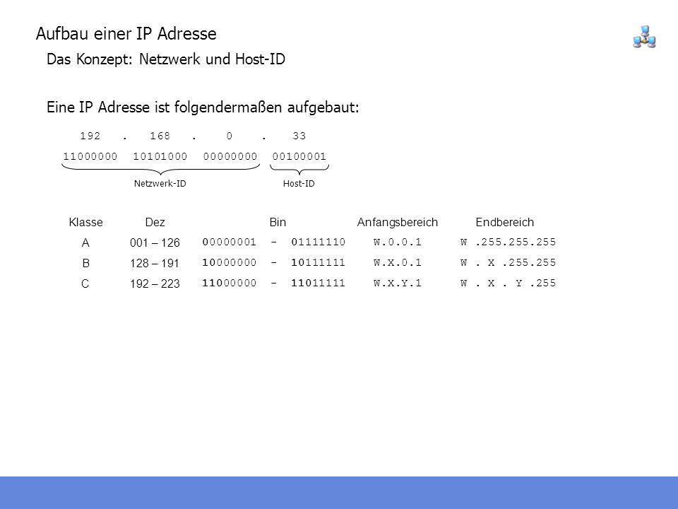 Aufbau einer IP Adresse Das Konzept: Netzwerk und Host-ID Eine IP Adresse ist folgendermaßen aufgebaut: 192168033 11000000101010000000000000100001...